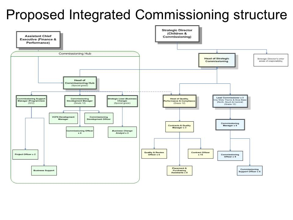 manchester city council new commissioning structure